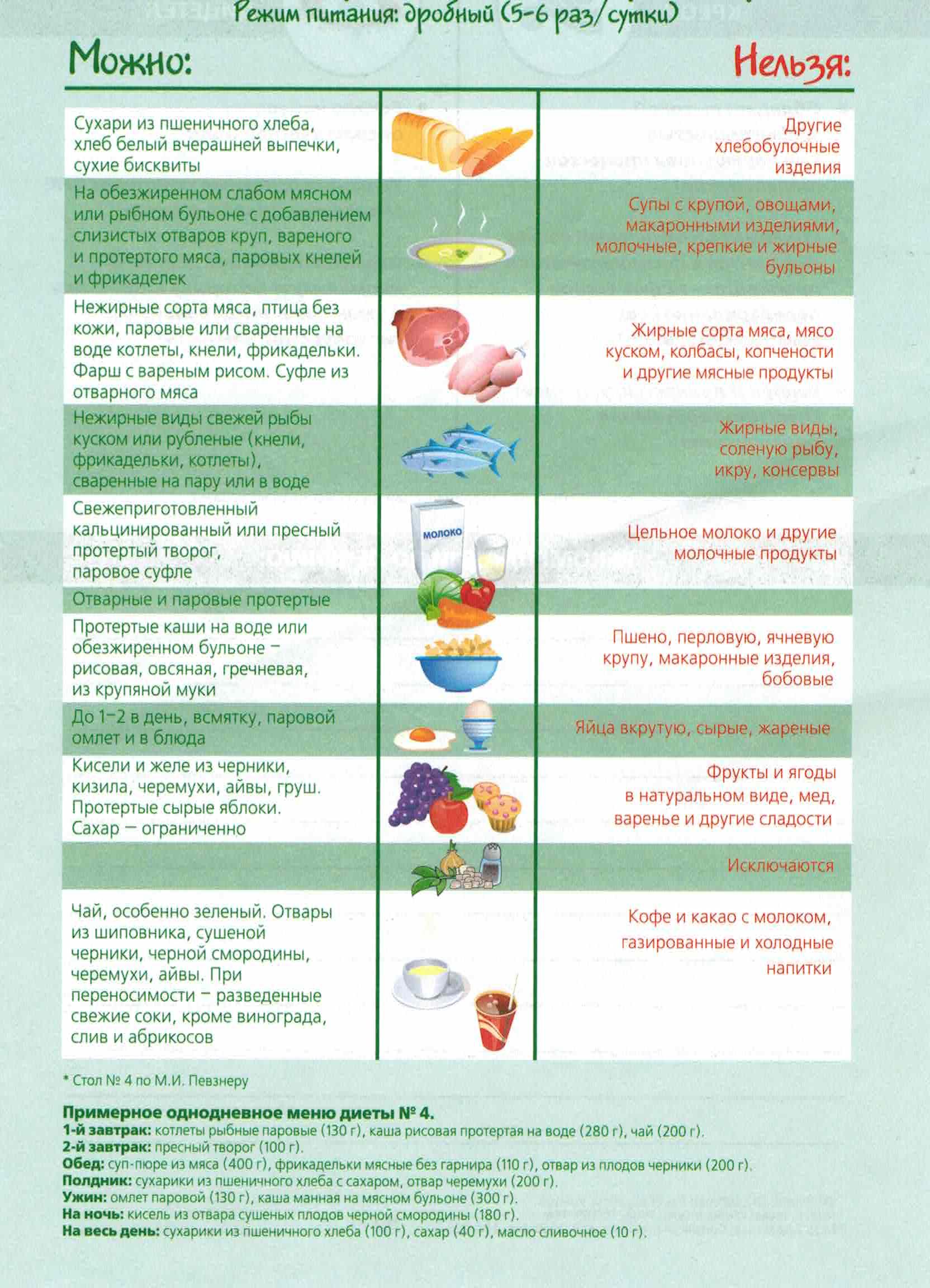Диета пятый стол список запрещенных продуктов